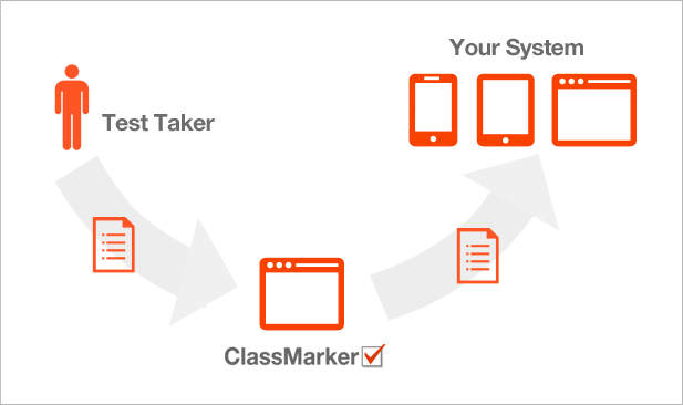 Integrate exams and quizzes with ClassMarker's API